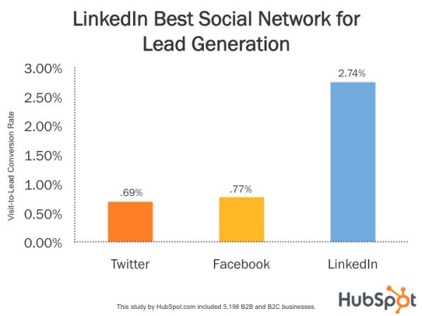 LinkedIn Marketing from Hubspot